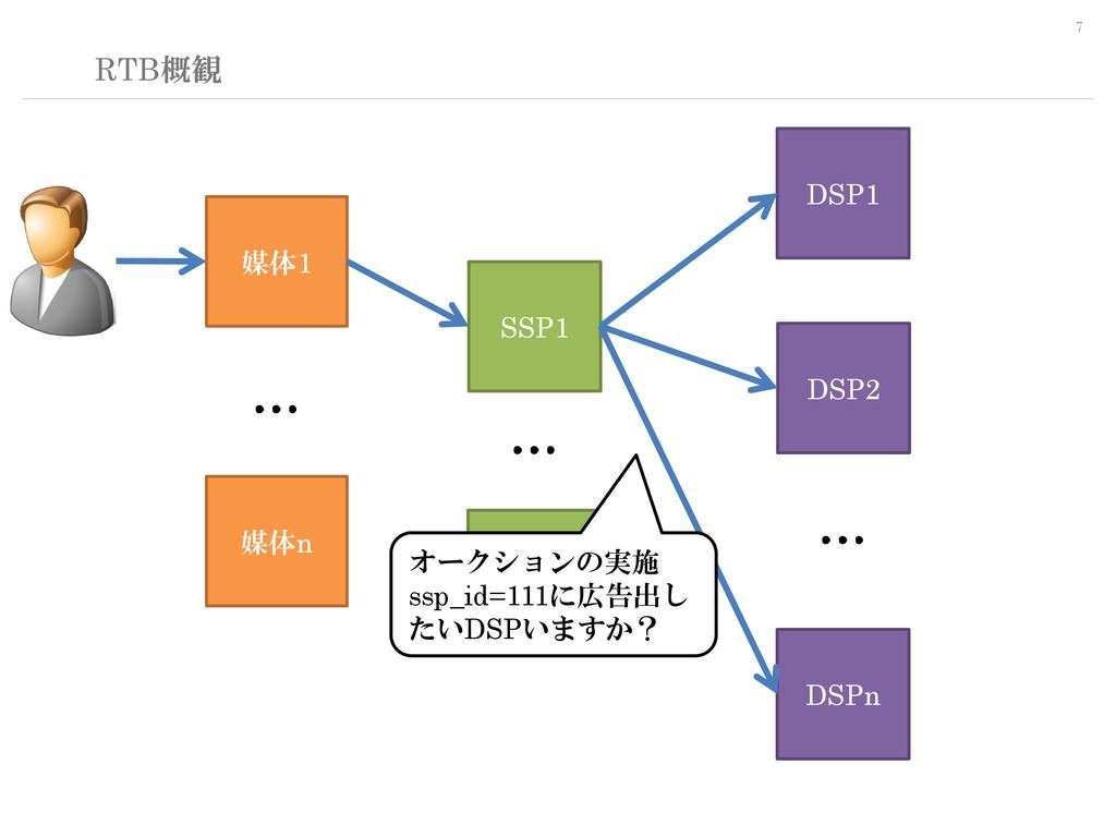 7 RTB概観 SSP1 DSP1 媒体1 媒体n DSP2 DSPn SSPn … … … ...