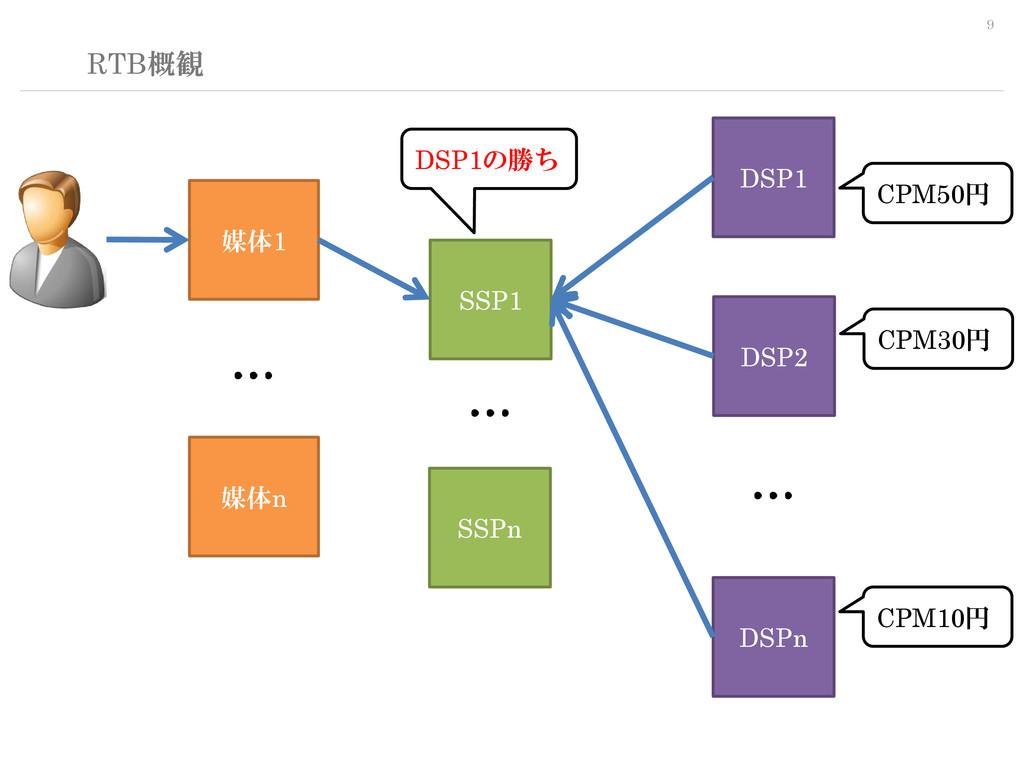 9 RTB概観 SSP1 DSP1 媒体1 媒体n DSP2 DSPn SSPn … … … ...