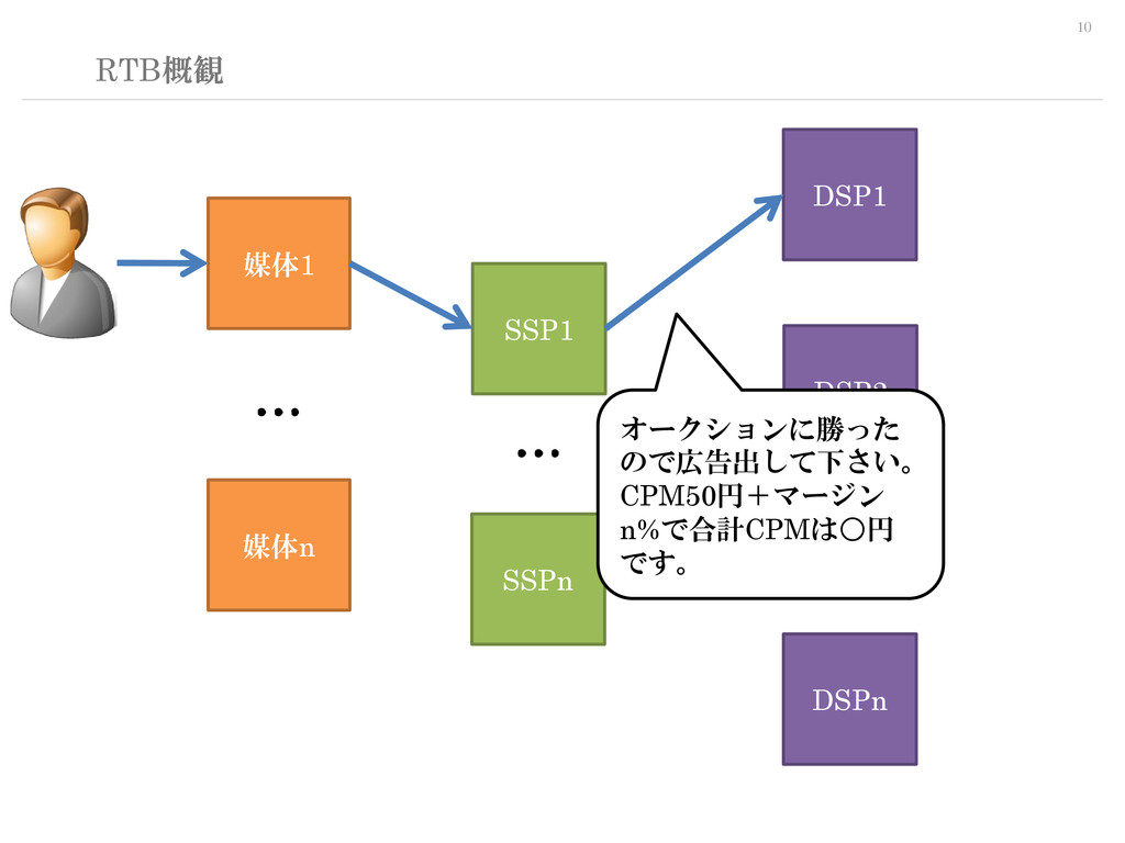 10 RTB概観 SSP1 DSP1 媒体1 媒体n DSP2 DSPn SSPn … … …...