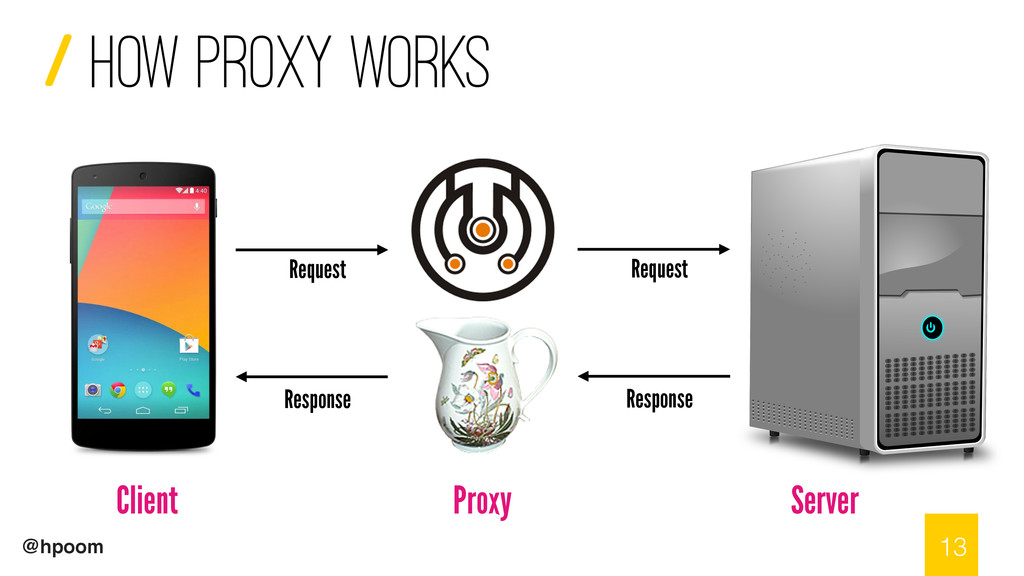 / @hpoom How proxy works 13 Client Server Proxy...
