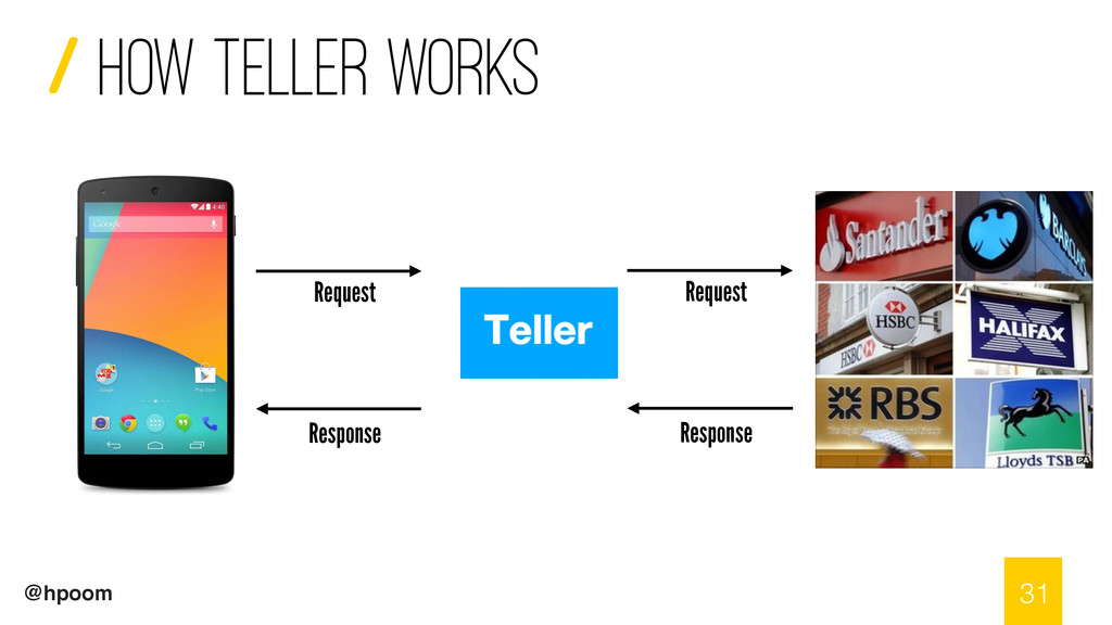 / @hpoom How teller works 31 Request Response...