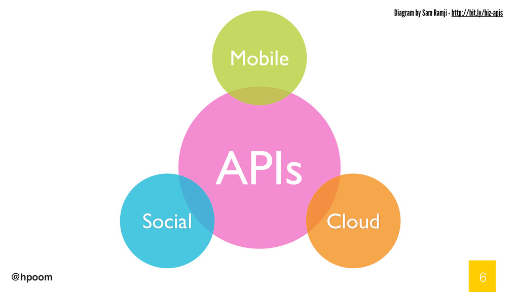@hpoom 6 APIs Mobile Social Cloud Diagram by Sa...