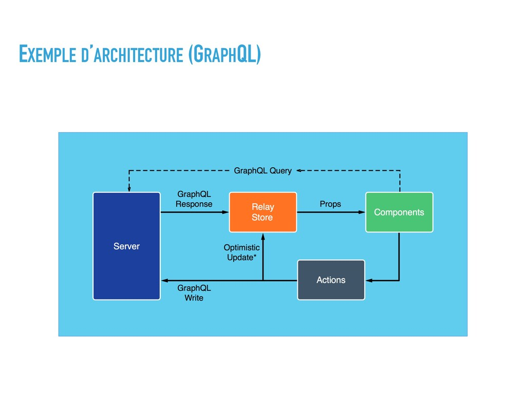 EXEMPLE D'ARCHITECTURE (GRAPHQL)