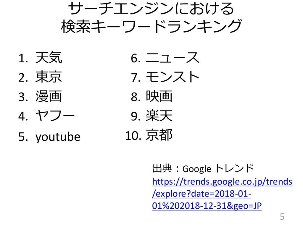 サーチエンジンにおける 検索キーワードランキング 1. 天気 2. 東京 3. 漫画 4. ヤ...