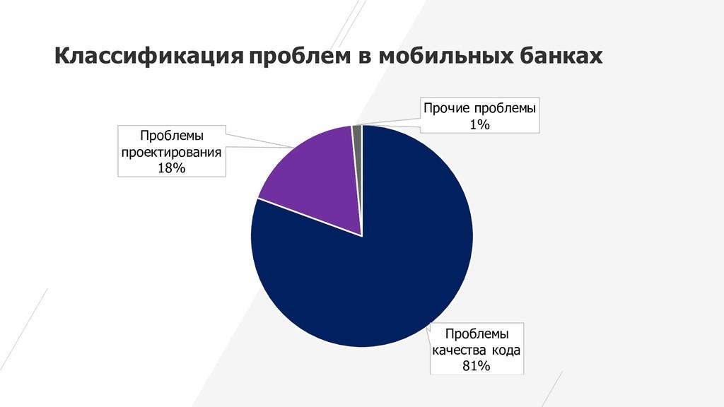 Классификация проблем в мобильных банках Пробле...