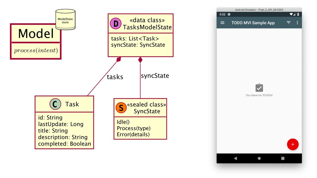 «data class» TasksModelState tasks: List<Task> ...