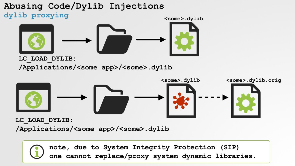 Abusing Code/Dylib Injections dylib proxying LC...
