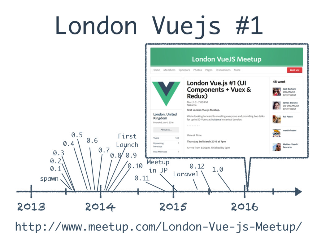 London Vuejs #1 2013 2014 2015 2016 spawn 0.1 0...