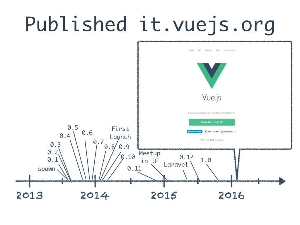 Published it.vuejs.org 2013 2014 2015 2016 spaw...