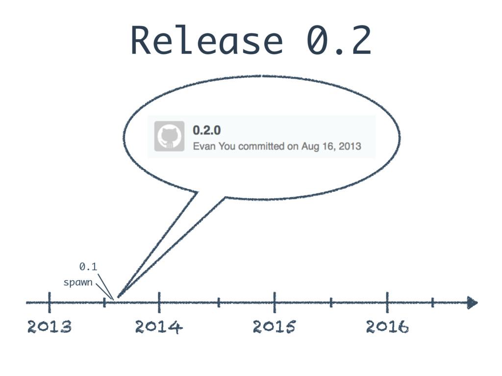 Release 0.2 2013 2014 2015 2016 spawn 0.1