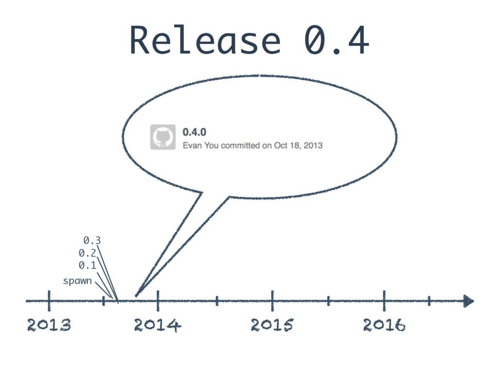 Release 0.4 2013 2014 2015 2016 spawn 0.1 0.2 0...