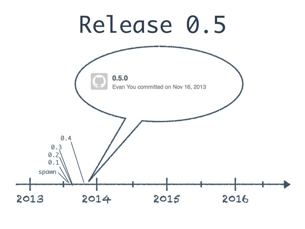 Release 0.5 2013 2014 2015 2016 spawn 0.1 0.2 0...