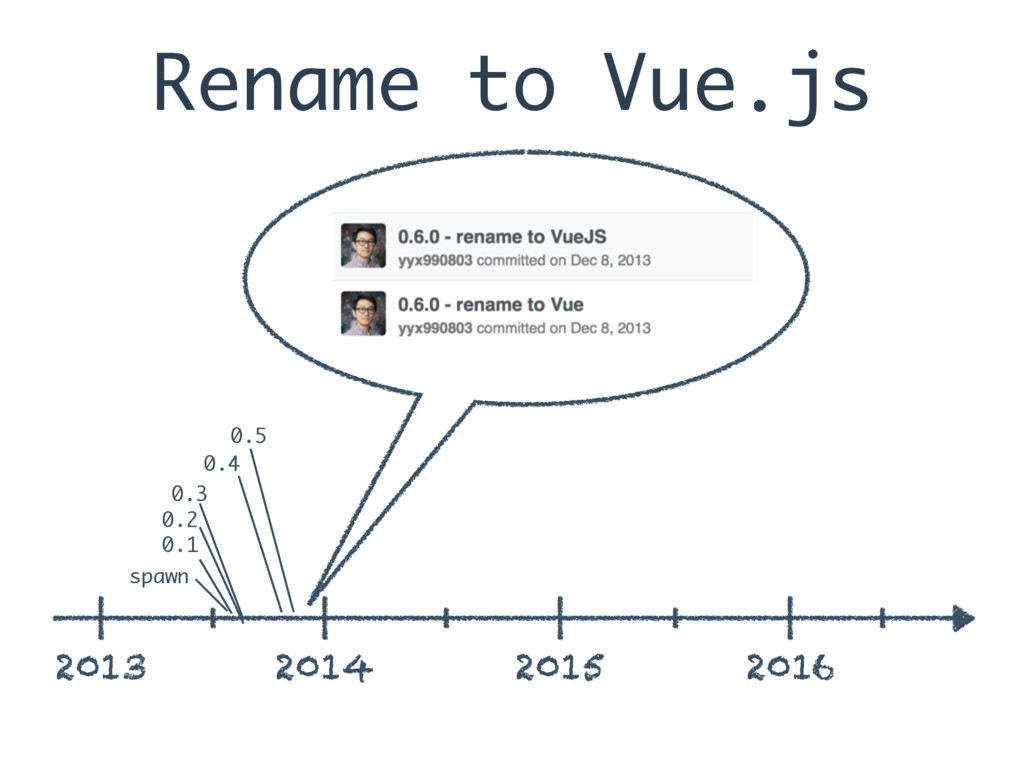 Rename to Vue.js 2013 2014 2015 2016 spawn 0.1 ...