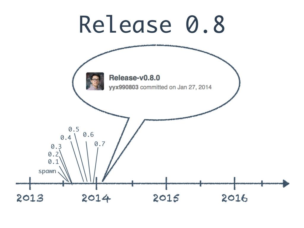 Release 0.8 2013 2014 2015 2016 spawn 0.1 0.2 0...