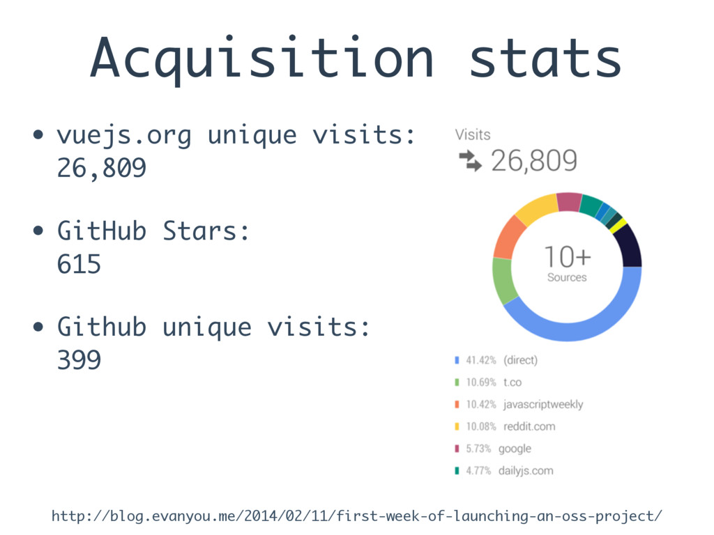 Acquisition stats • vuejs.org unique visits: 26...