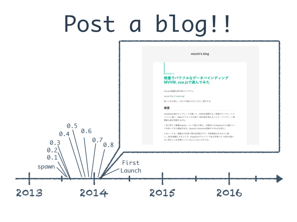 Post a blog!! 2013 2014 2015 2016 spawn 0.1 0.2...