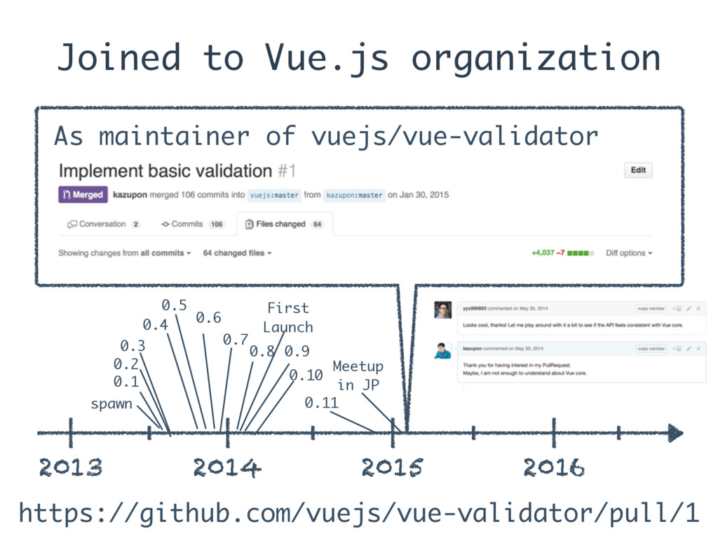 Joined to Vue.js organization 2013 2014 2015 20...
