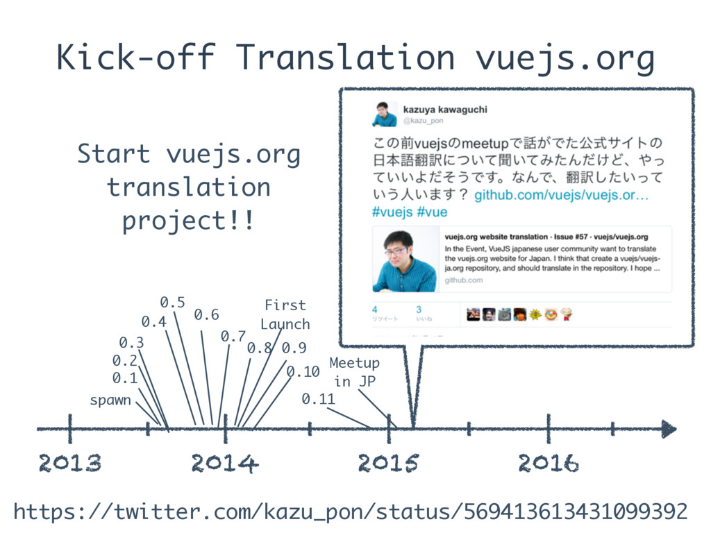 Kick-off Translation vuejs.org 2013 2014 2015 2...