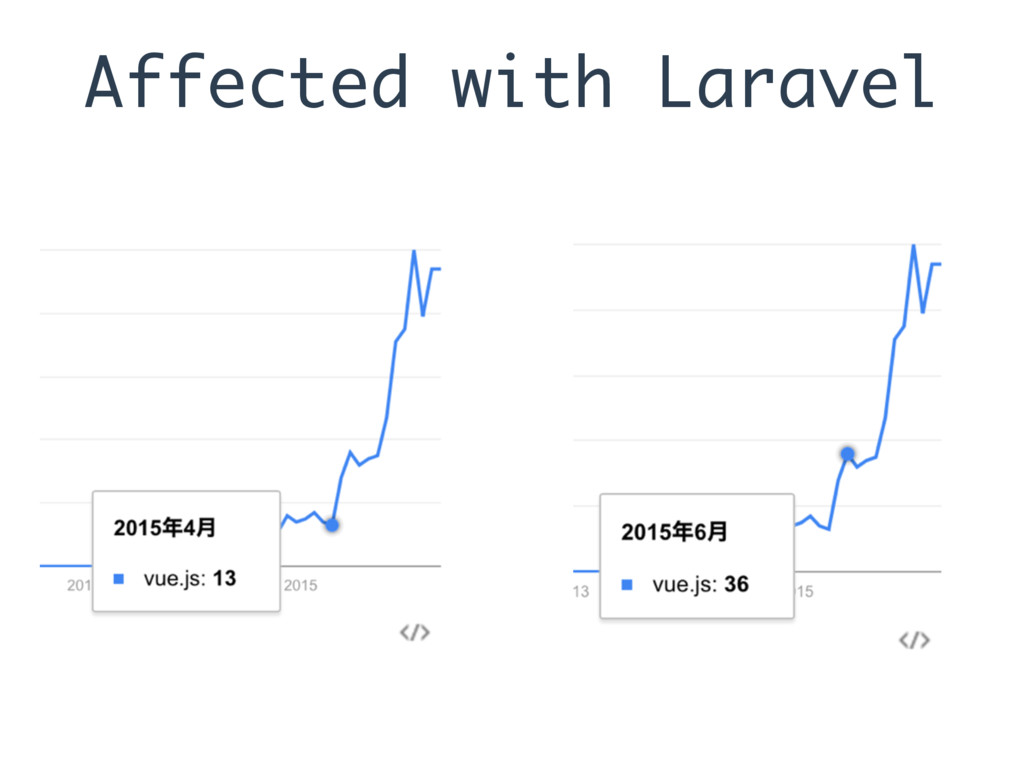 Affected with Laravel
