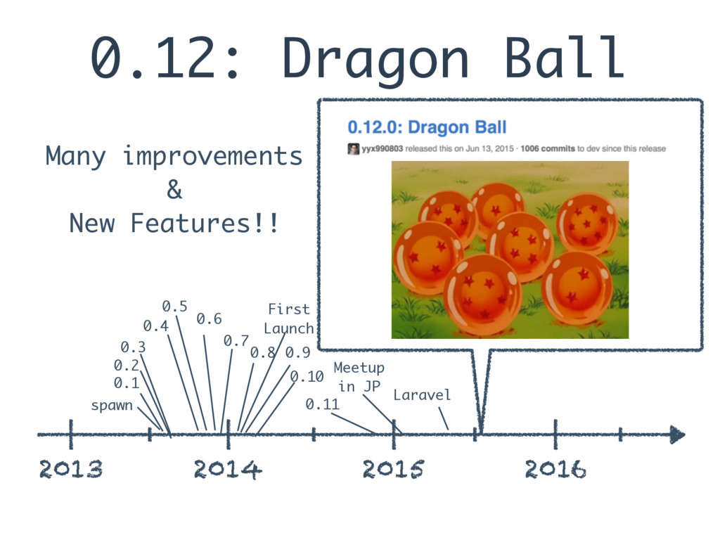 0.12: Dragon Ball 2013 2014 2015 2016 spawn 0.1...