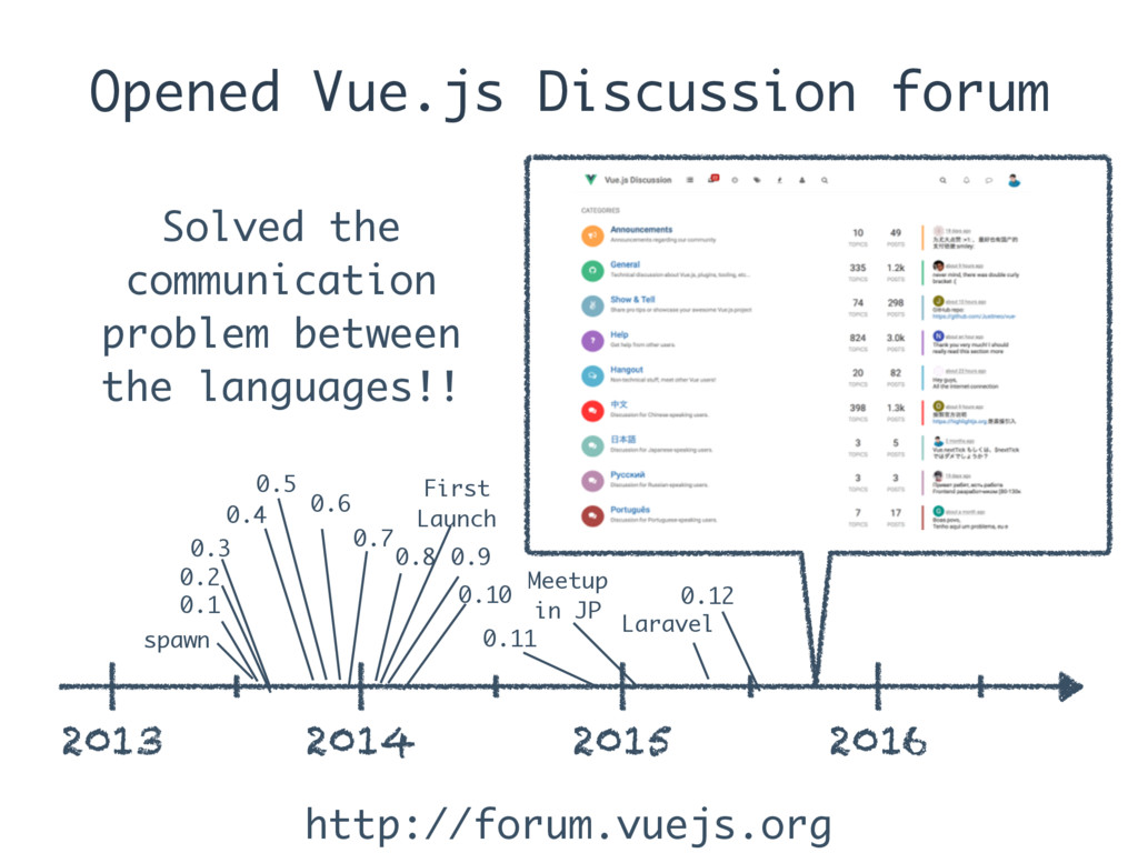 Opened Vue.js Discussion forum 2013 2014 2015 2...