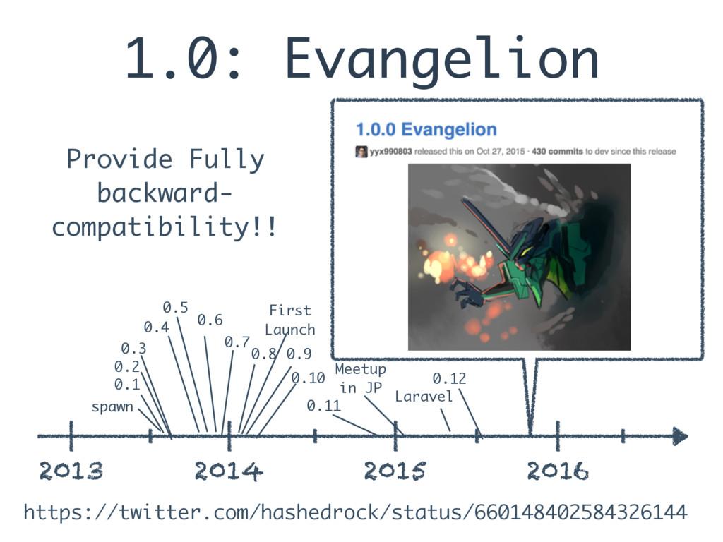 1.0: Evangelion 2013 2014 2015 2016 spawn 0.1 0...