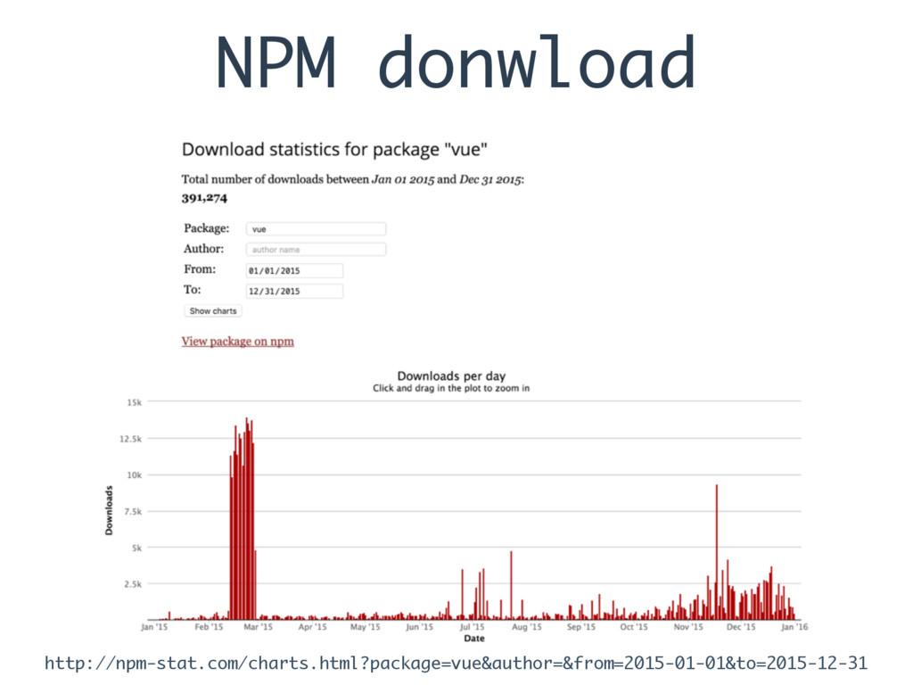 NPM donwload http://npm-stat.com/charts.html?pa...