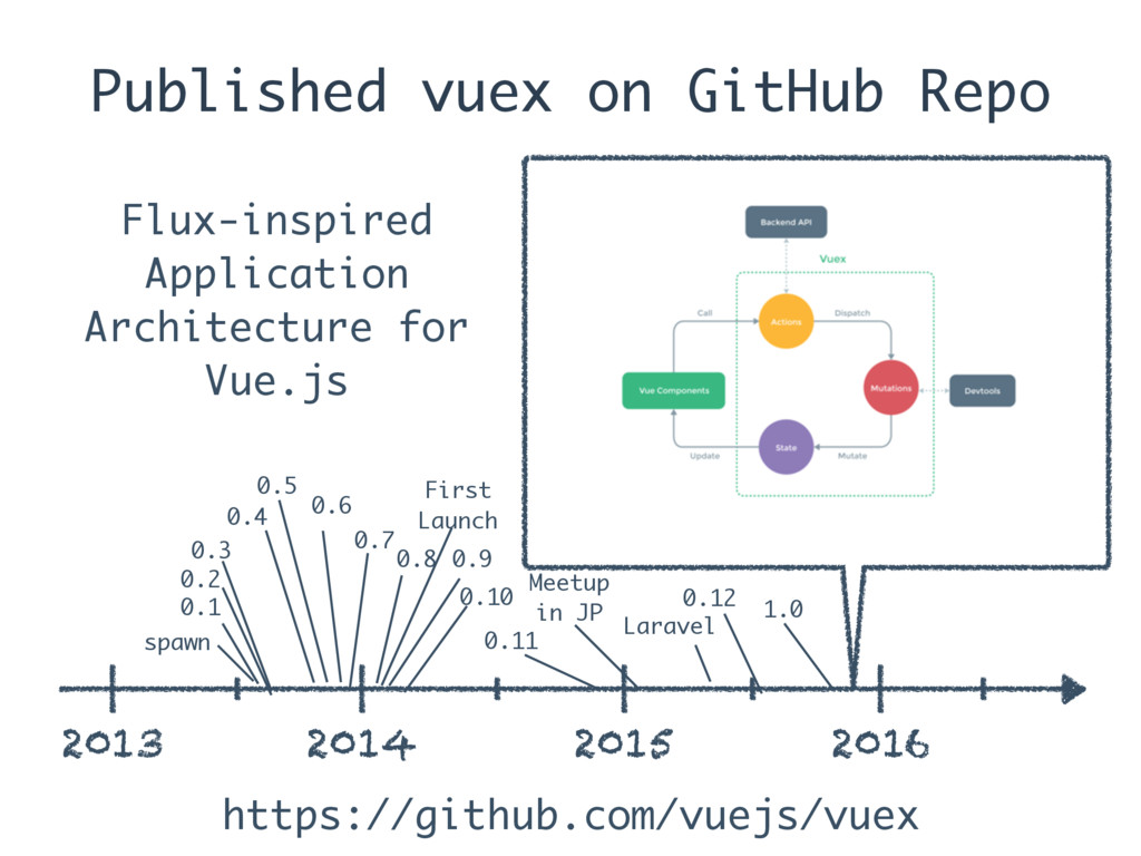 Published vuex on GitHub Repo 2013 2014 2015 20...