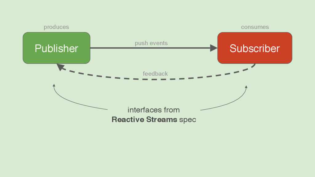 interfaces from Reactive Streams spec Publisher...