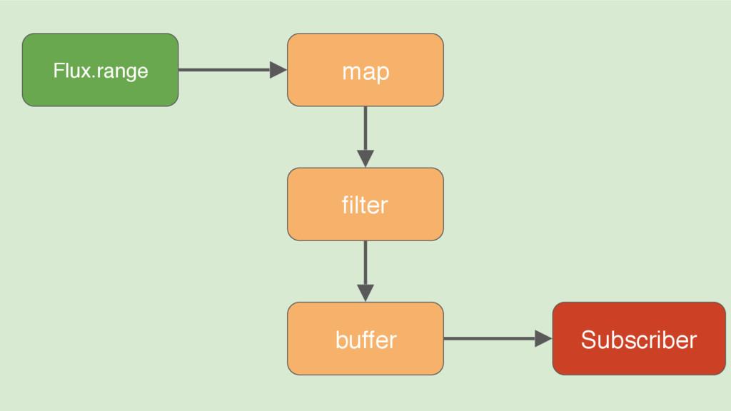 Flux.range Subscriber map filter buffer