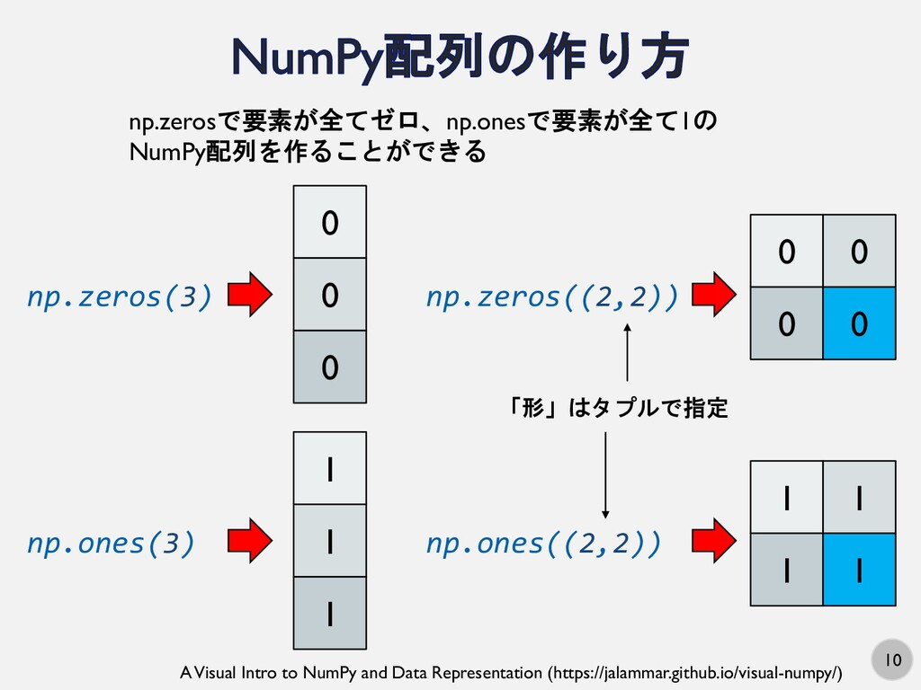 10 A Visual Intro to NumPy and Data Representat...
