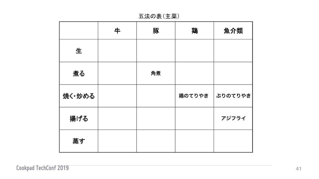 41 ܲͷͯΓ͖ ֯ࣽ ΞδϑϥΠ ͿΓͷͯΓ͖