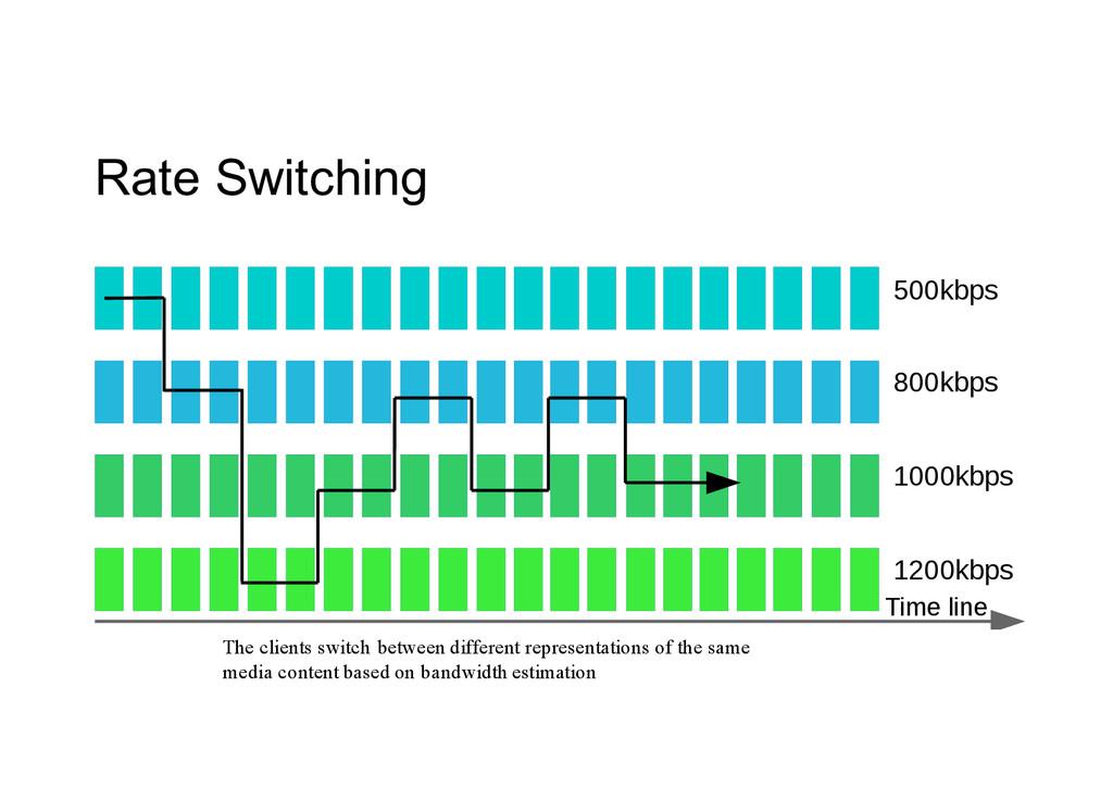 Rate Switching 500kbps 800kbps 1000kbps 1200kb...