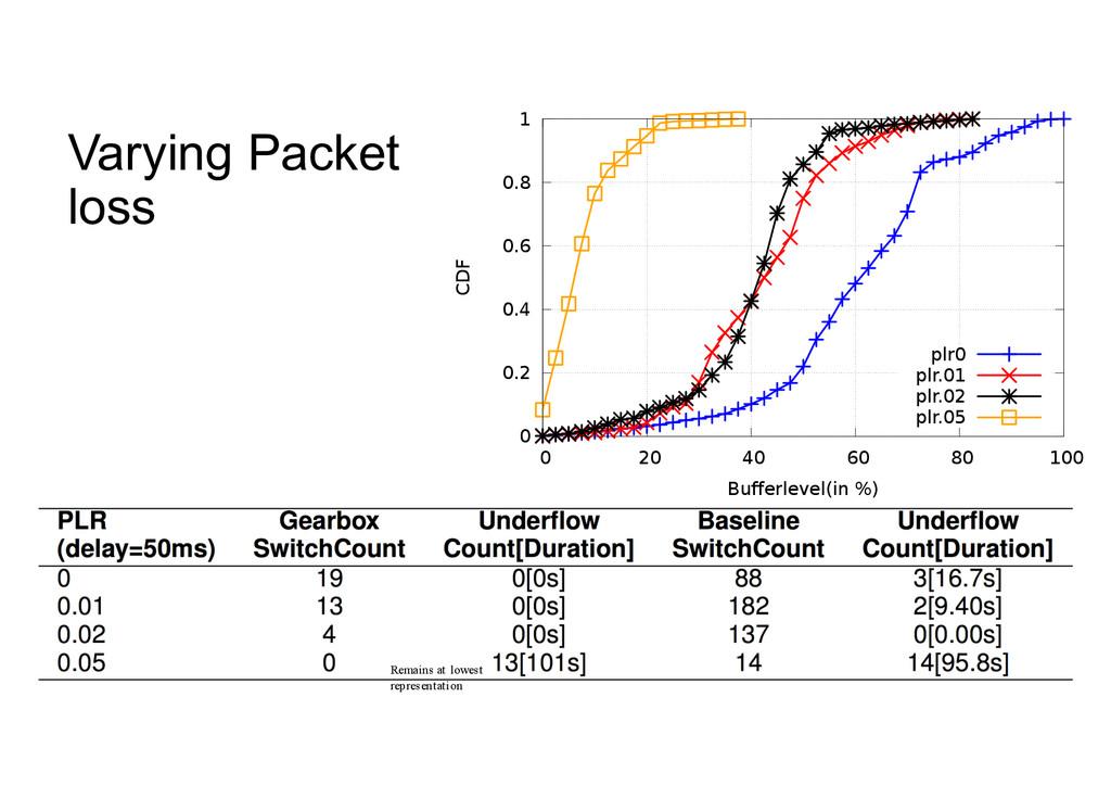 Varying Packet  loss 0 0.2 0.4 0.6 0.8 1 0 20...