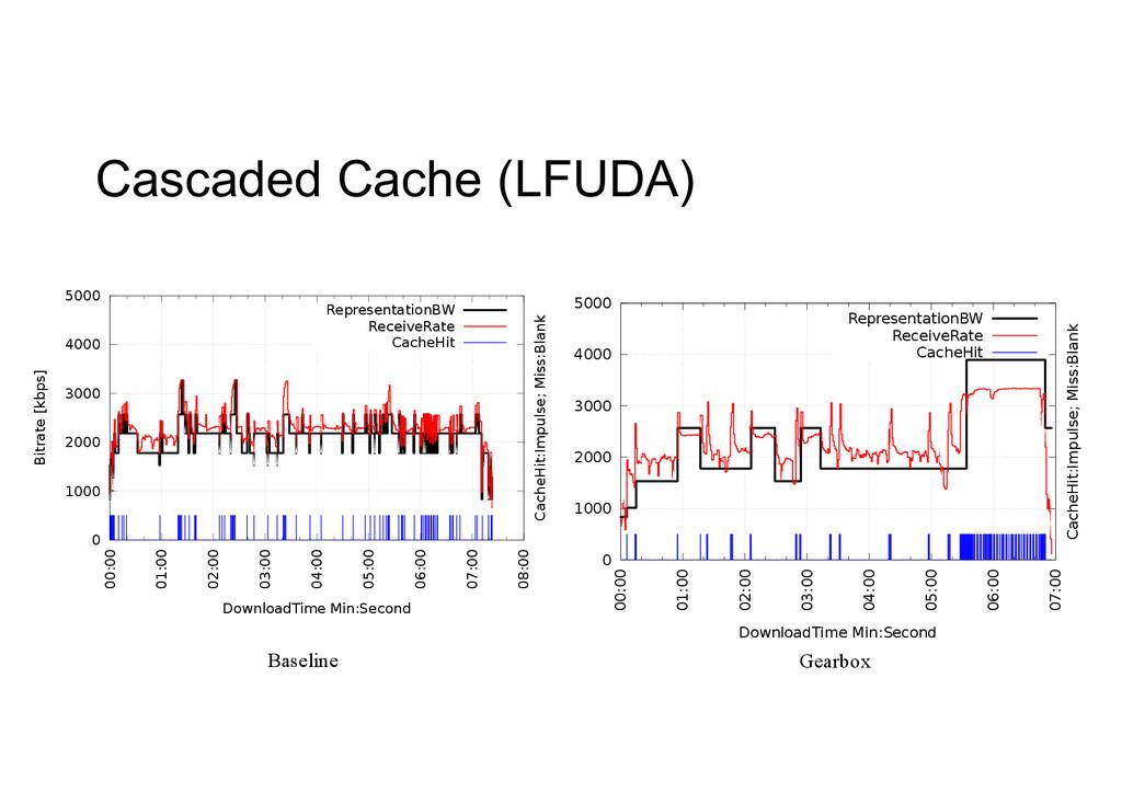 Cascaded Cache (LFUDA) 0 1000 2000 3000 4000 ...
