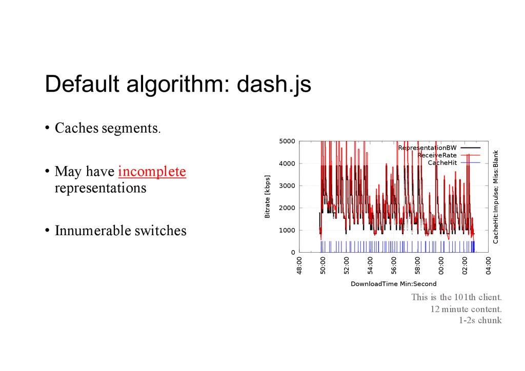 Default algorithm: dash.js 0 1000 2000 3000 4...