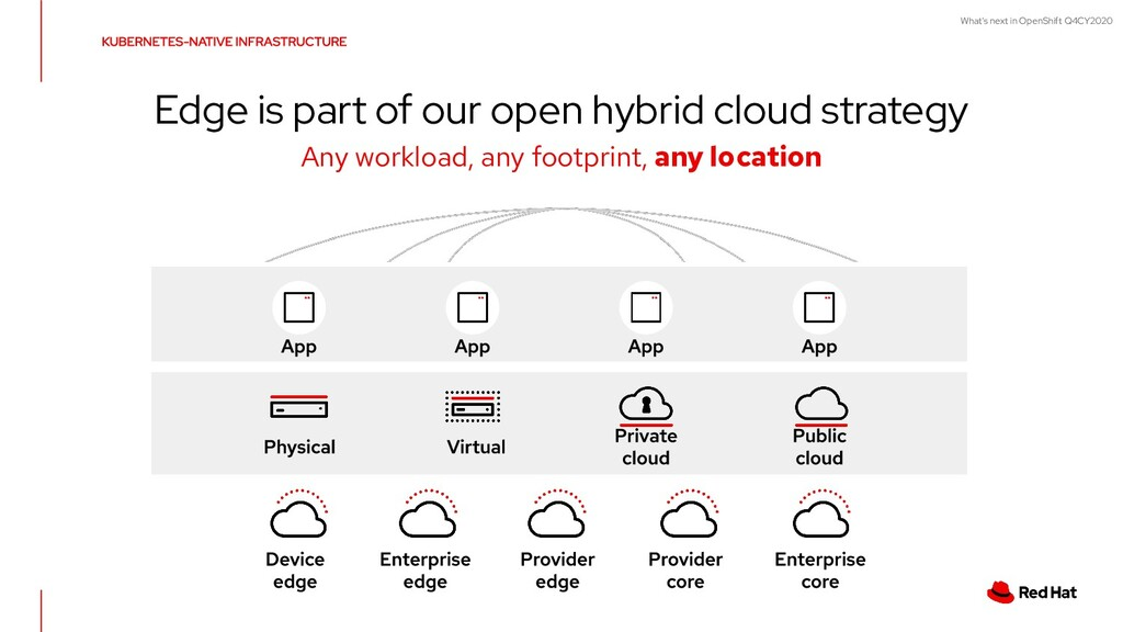 What's next in OpenShift Q4CY2020 Edge is part ...