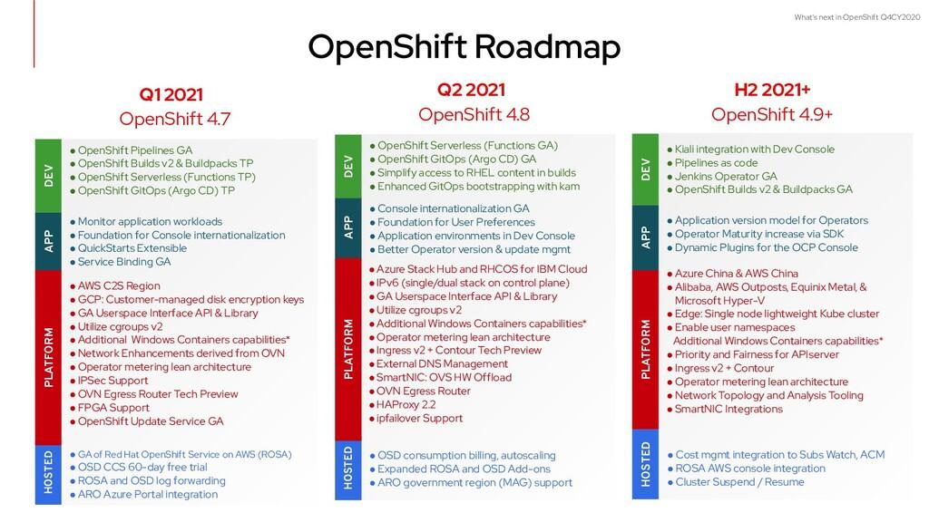 What's next in OpenShift Q4CY2020 APP DEV PLATF...