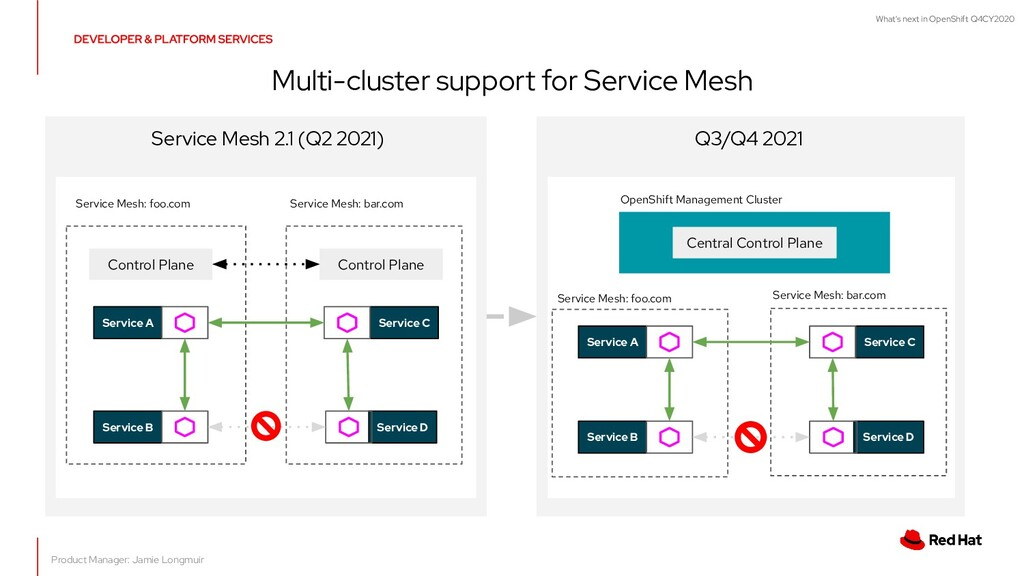 What's next in OpenShift Q4CY2020 Multi-cluster...
