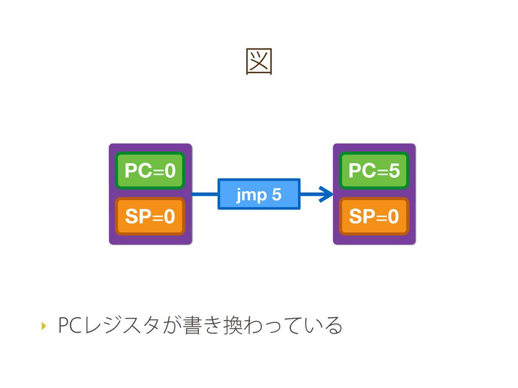 ਤ PC=0 SP=0 PC=5 SP=0 jmp 5 ‣ 1$Ϩδελ͕ॻ͖Θ͍ͬͯΔ