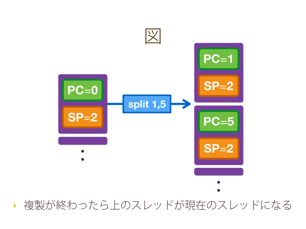 ਤ PC=0 SP=2 PC=1 SP=2 split 1,5 PC=5 SP=2 ‣ ෳ੡͕...
