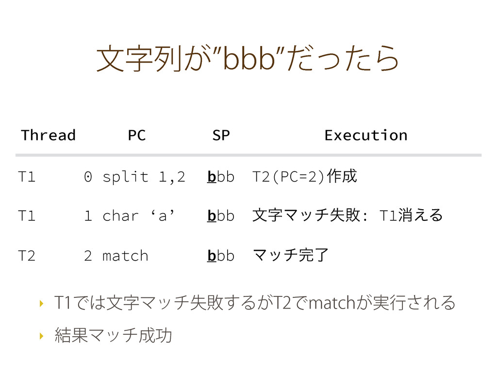 จࣈྻ͕zCCCzͩͬͨΒ Thread PC SP Execution T1 0 split...