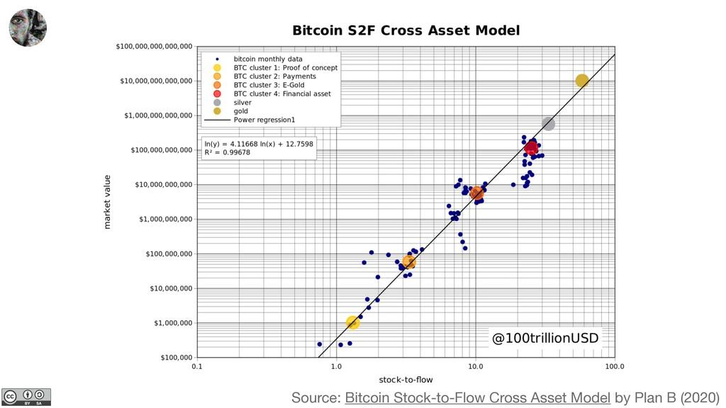 Source: Bitcoin Stock-to-Flow Cross Asset Model...