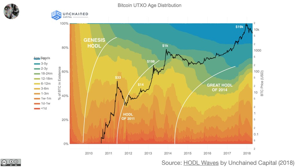 Source: HODL Waves by Unchained Capital (2018)