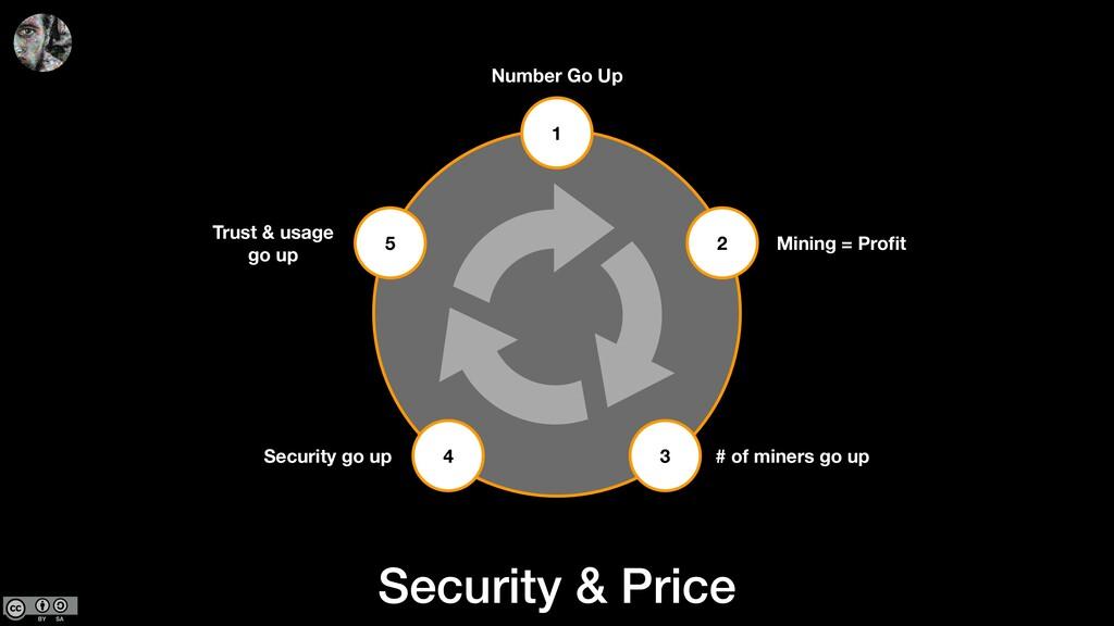 1 2 3 4 5 Number Go Up Mining = Profit Trust & u...