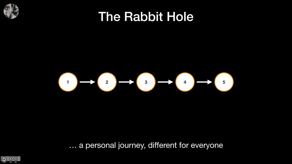 2 4 3 1 The Rabbit Hole 5 … a personal journey,...