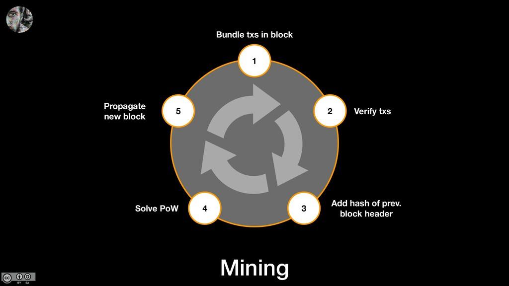 Mining 1 2 3 4 5 Bundle txs in block Verify txs...