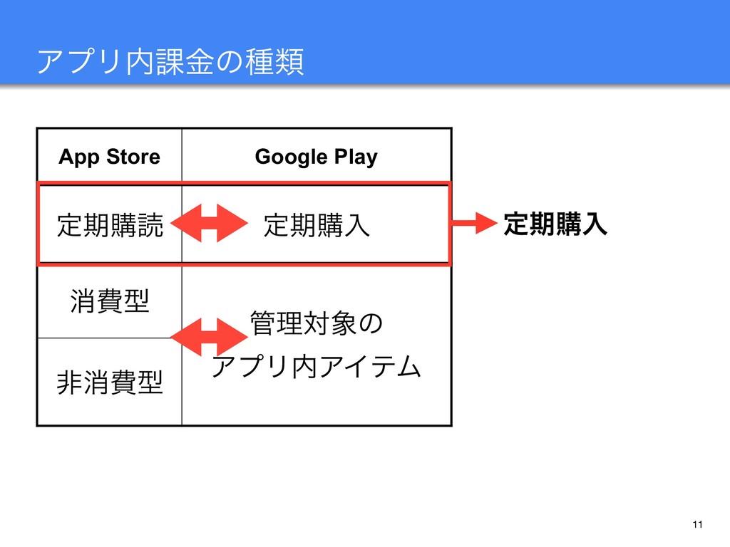 11 ΞϓϦ՝ۚͷछྨ App Store Google Play ఆظߪಡ ఆظߪೖ ফඅ...
