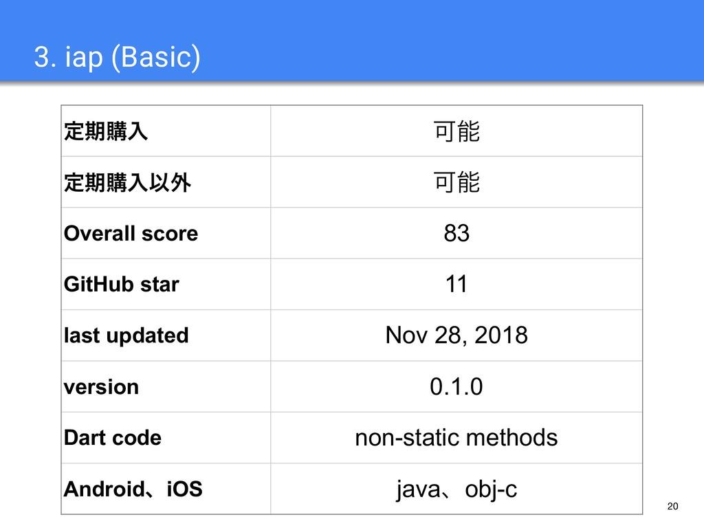20 3. iap (Basic) ఆظߪೖ Մ ఆظߪೖҎ֎ Մ Overall sco...