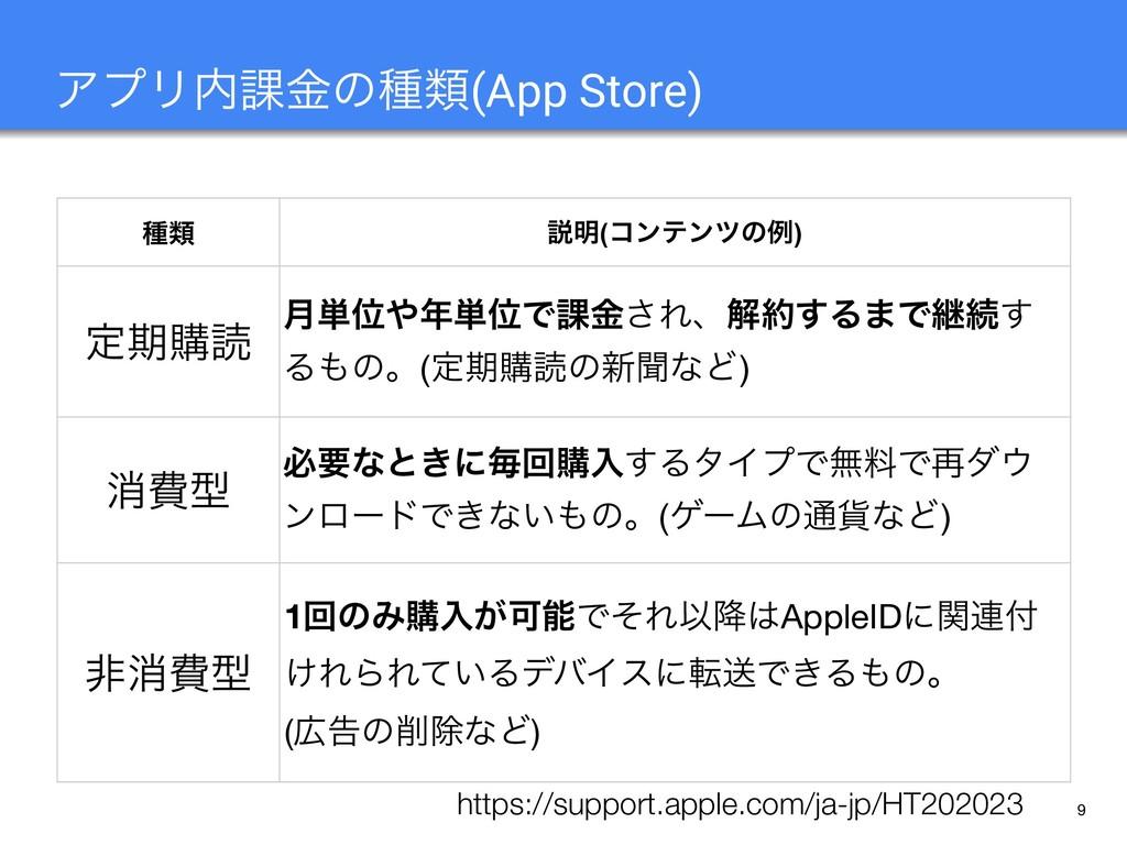 9 ΞϓϦ՝ۚͷछྨ(App Store) छྨ આ໌(ίϯςϯπͷྫ) ఆظߪಡ ݄୯Ґ...